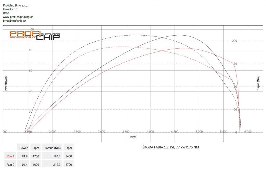 Měření výkonu Chiptuning Škoda Fabia 1.2 TSI, 77 kW