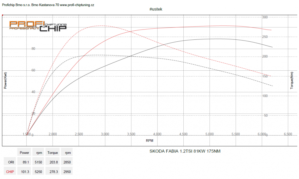 Měření výkonu Škoda Fabia III 1.2 TSI, 81 kW