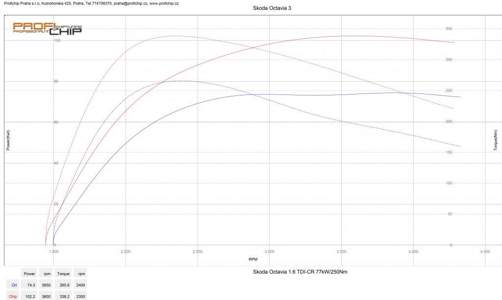 Měření výkonu Chiptuning Škoda Octavia 1.6 TDI - 77 kW