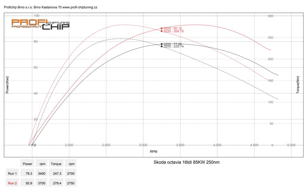 Měření výkonu Chiptuning ŠKODA OCTAVIA 1.6TDI, 85 KW