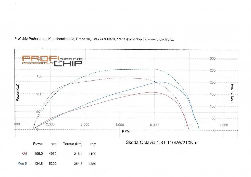 Měření výkonu Chiptuning Škoda Octavia 1.8 T 110kW