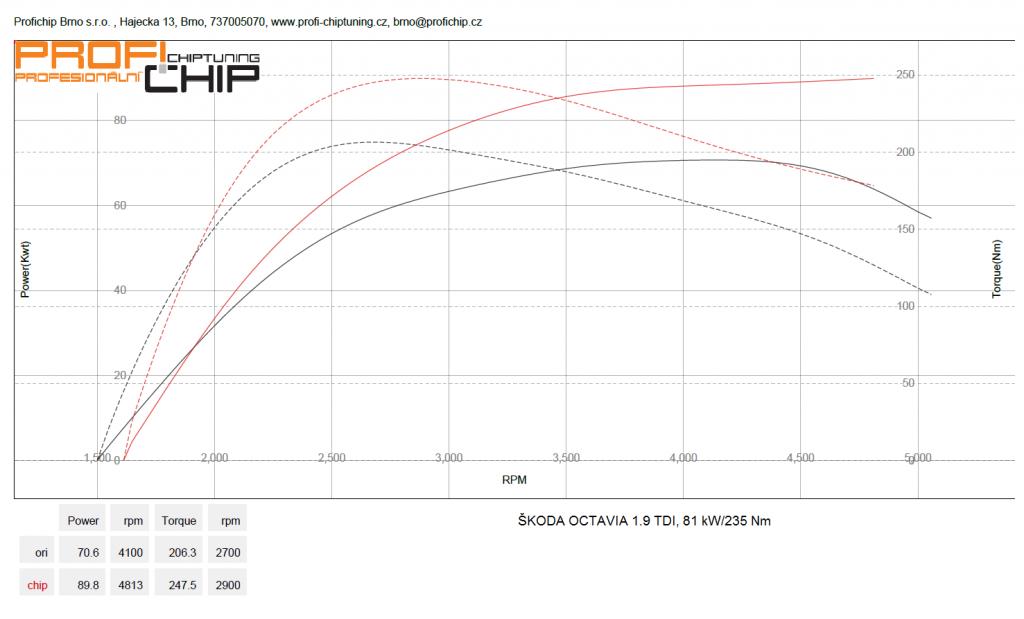 Měření výkonu Škoda Octavia - 1.9 TDI, 81 kW