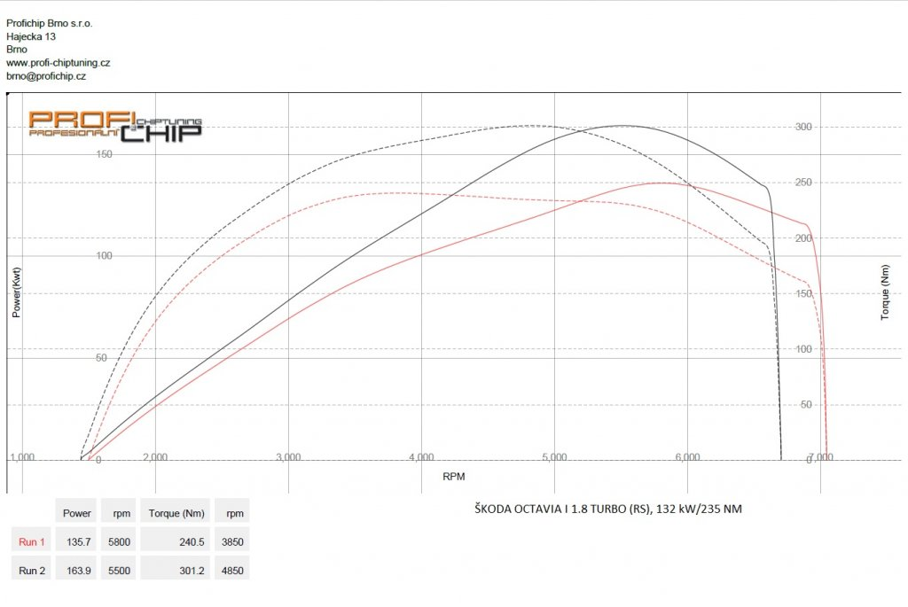 Měření výkonu Chiptuning Škoda Octavia I 1.8 Turbo (RS), 132 kW
