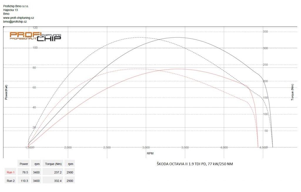 Měření výkonu Chiptuning Škoda Octavia II 1.9 TDI PD, 77 kW