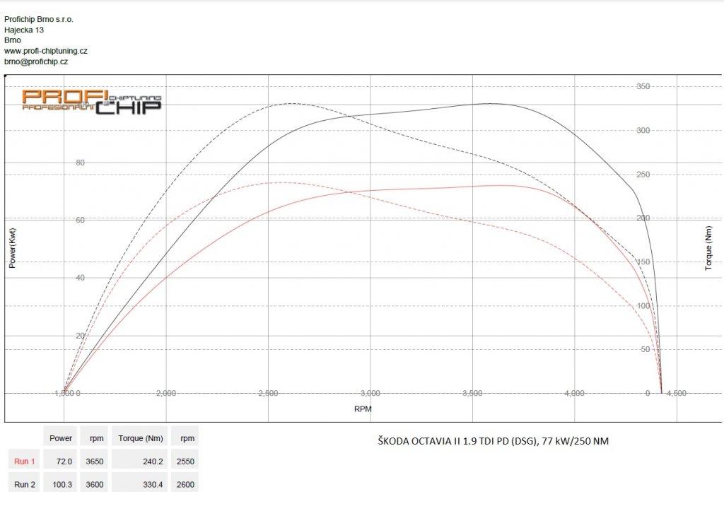 Měření výkonu Chiptuning Škoda Octavia II 1.9 TDI PD (DSG), 77 kW