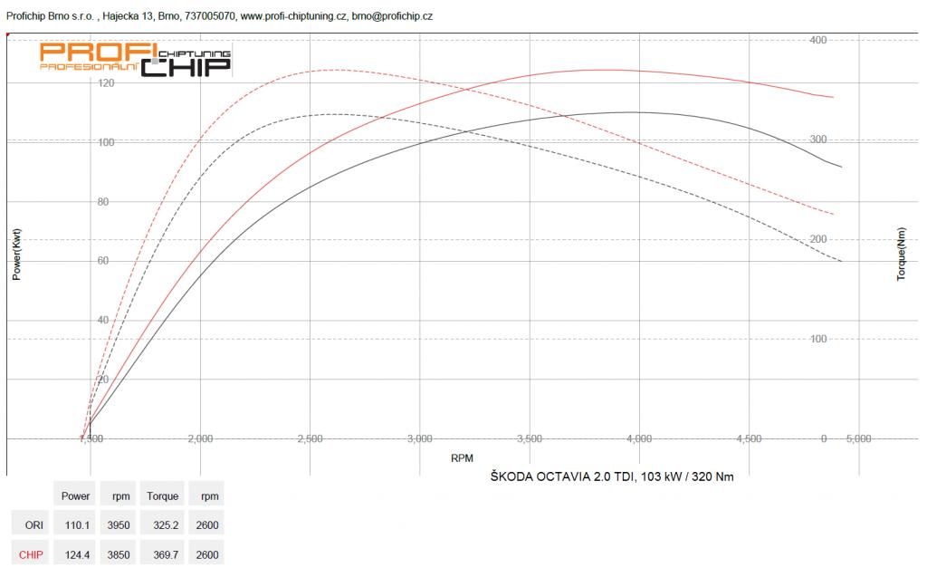 Měření výkonu Chiptuning Škoda Octavia II - 2.0 TDI CR, 103 kW