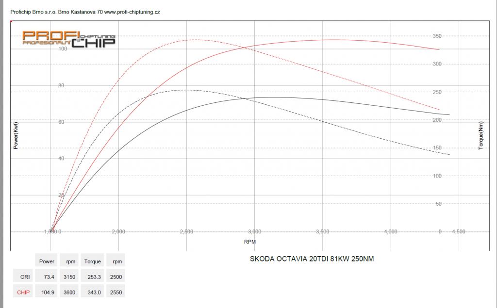 Měření výkonu Škoda Octavia II - 2.0 TDI-CR, 81 kW
