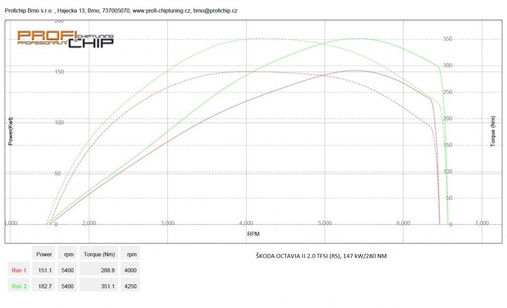 Měření výkonu Škoda Octavia II 2.0 TFSI (RS), 147 kW