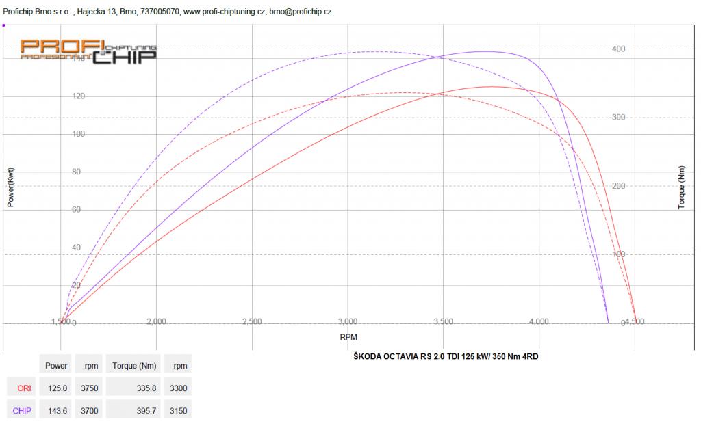 Měření výkonu Škoda Octavia II RS 2.0 TDI, 125 kW