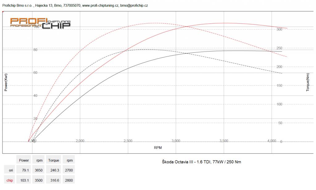 Měření výkonu Chiptuning Škoda Octavia III - 1.6 TDI, 77 kW