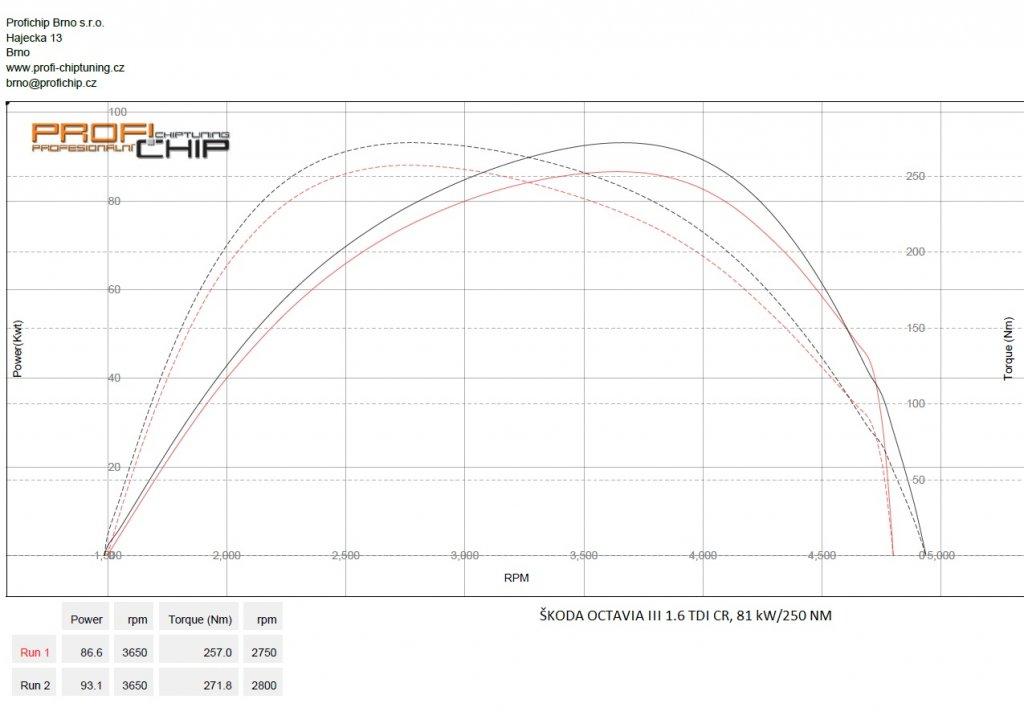Měření výkonu Chiptuning Škoda Octavia III 1.6 TDI CR, 81 kW