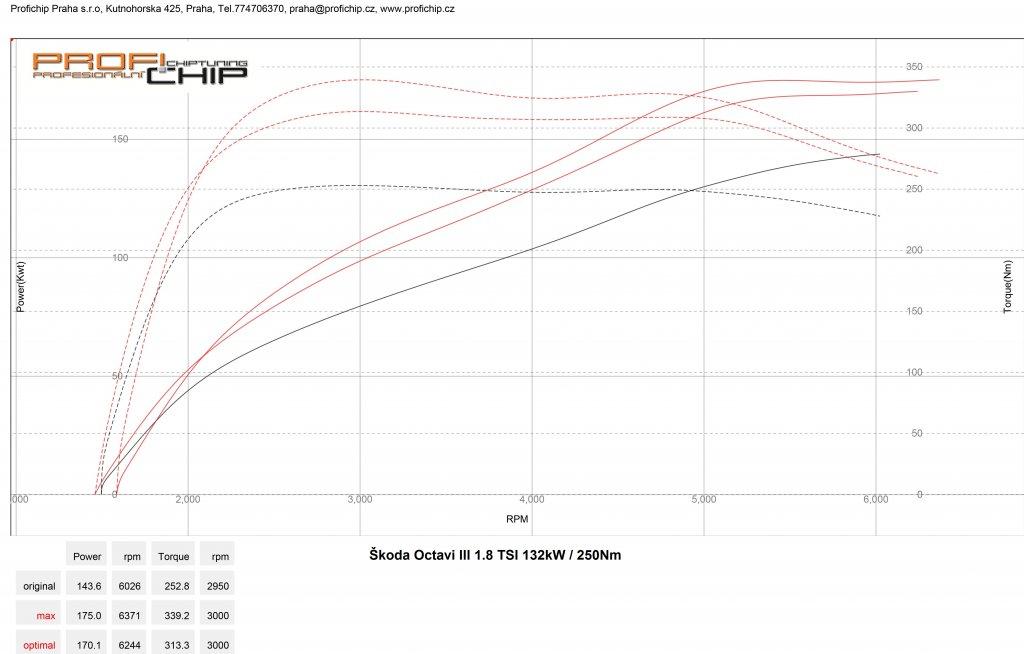 Měření výkonu Škoda Octavia III 1.8 TSI - 132 kW