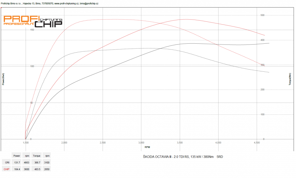 Měření výkonu Chiptuning Škoda Octavia III - 2.0 TDI RS, 135 kW