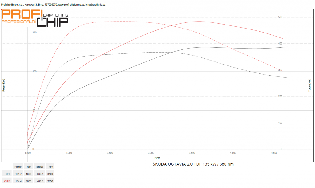 Měření výkonu Škoda Octavia III - 2.0 TDI RS, 135 kW