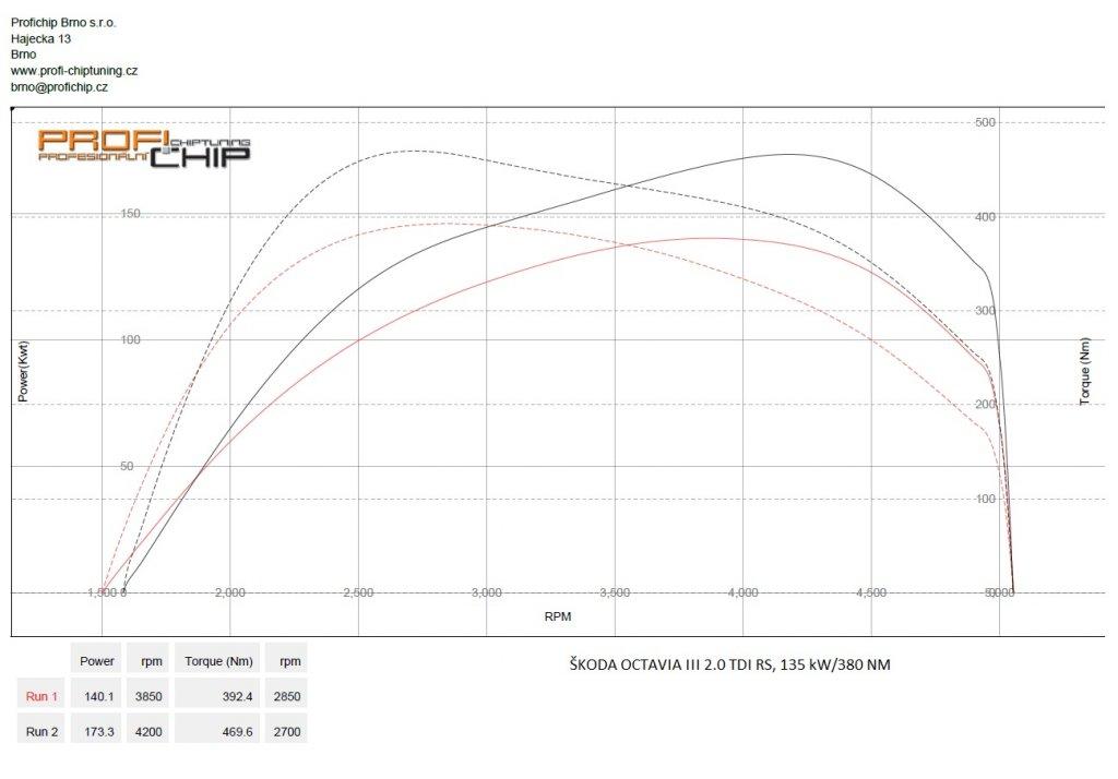 Měření výkonu Chiptuning Škoda Octavia III 2.0 TDI RS, 135 kW