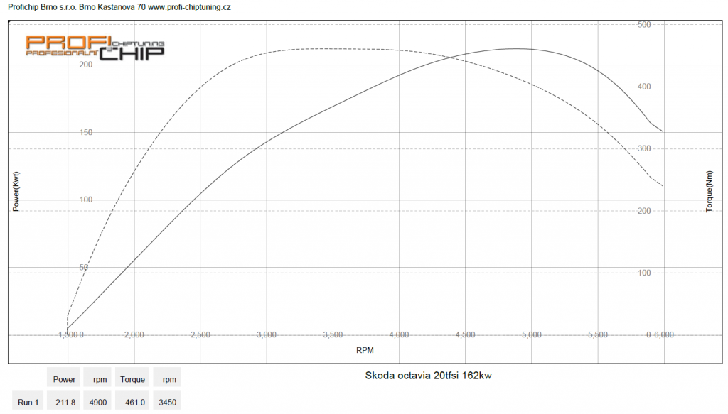 Měření výkonu Chiptuning Škoda Octavia III - 2.0.TSI RS, 162 kW