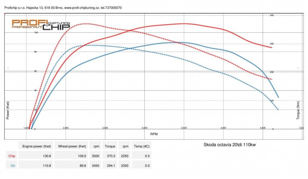 Měření výkonu Chiptuning Škoda Octavia - III ( 2013 - 2017 ) - 2.0 TDI-CR , 110kW