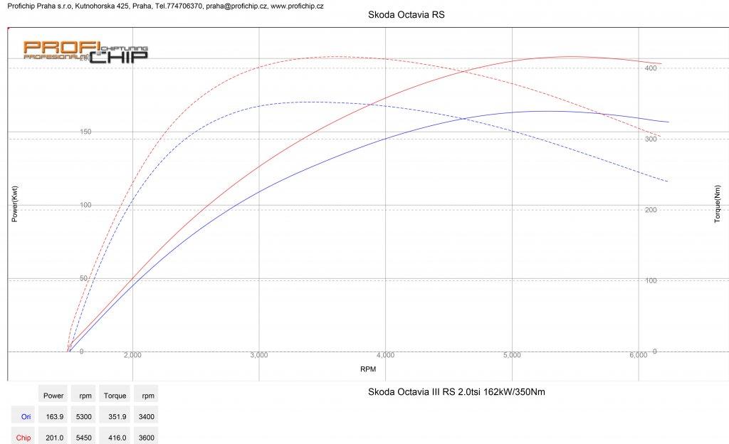 Měření výkonu Chiptuning Škoda Octavia RS 2.0 TSI 162 kW
