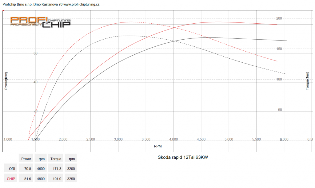 Měření výkonu Chiptuning Škoda Rapid - 1.2 TSI, 63 kW