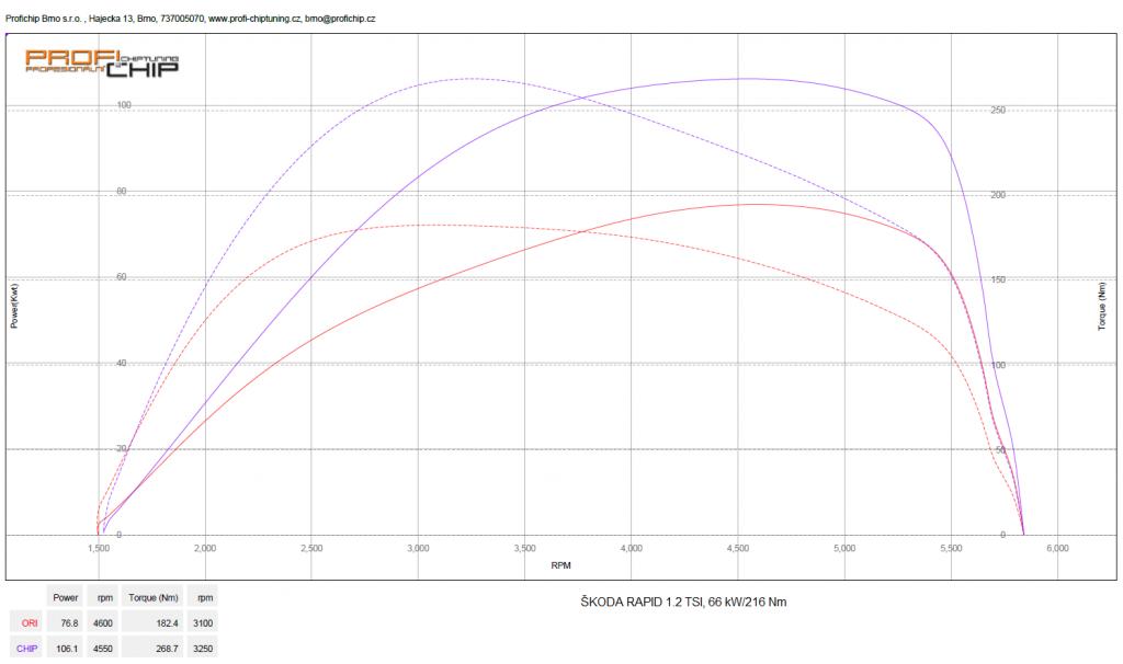 Měření výkonu Škoda Rapid 1.2 TSI, 66 kW