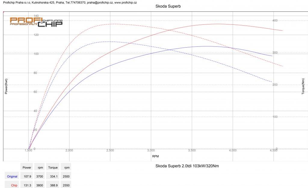 Měření výkonu Chiptuning Škoda Superb 2.0 TDI - 103 kW
