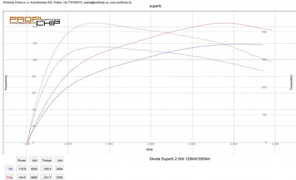 Měření výkonu Škoda Superb 2.0 TDI - 125 kW