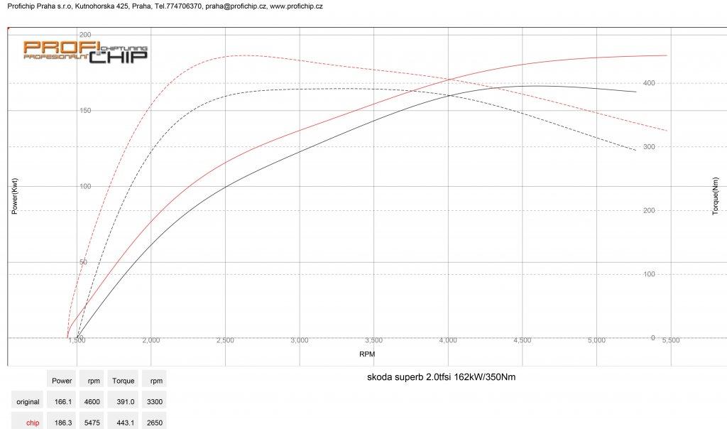 Měření výkonu Škoda Superb 2.0 TSI 162 kW