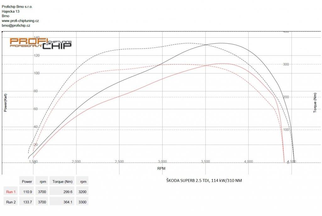 Měření výkonu Chiptuning Škoda Superb 2.5 TDI, 114 kW