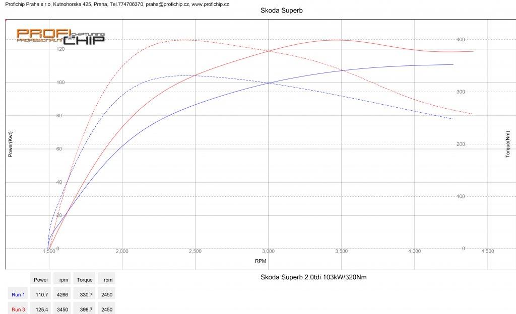 Měření výkonu Chiptuning Škoda Superb 4x4 2.0 TDI - 103 kW
