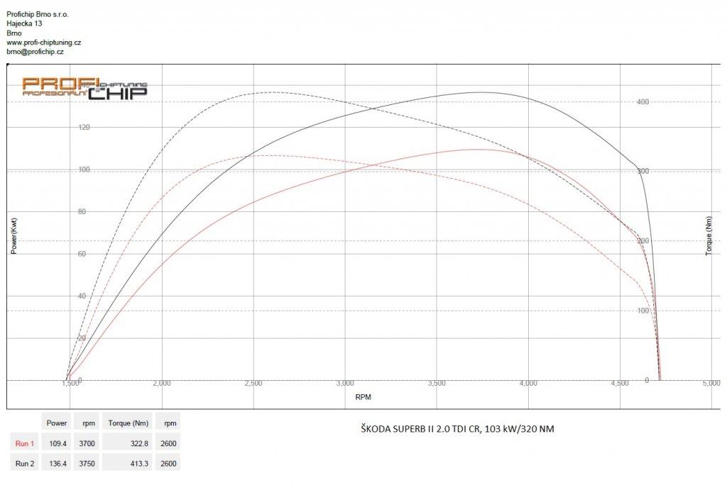 Měření výkonu Chiptuning Škoda Superb II 2.0 TDI CR, 103 kW