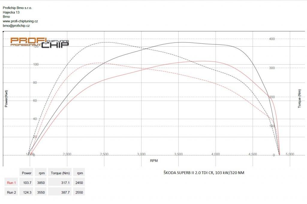 Měření výkonu Škoda Superb II 2.0 TDI CR, 103 kW