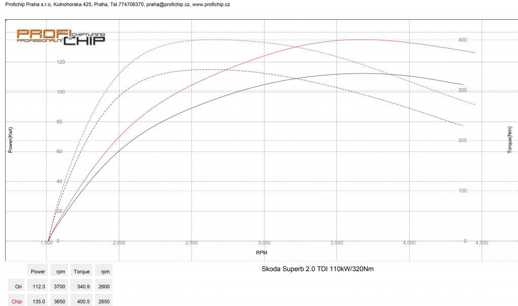 Měření výkonu Chiptuning Škoda Superb III 2.0 TDI 110 kW