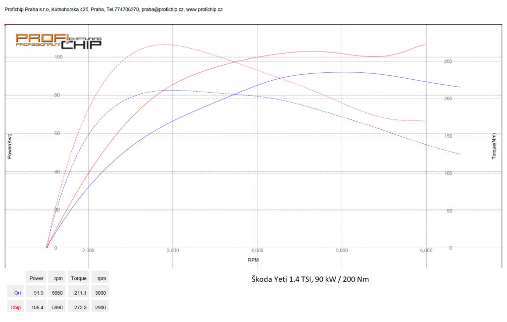 Měření výkonu Škoda Yeti 1.4 TSI, 90 kW