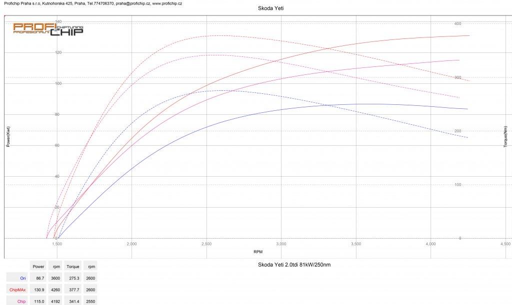 Měření výkonu Chiptuning Škoda Yeti 2.0 TDI 81 kW