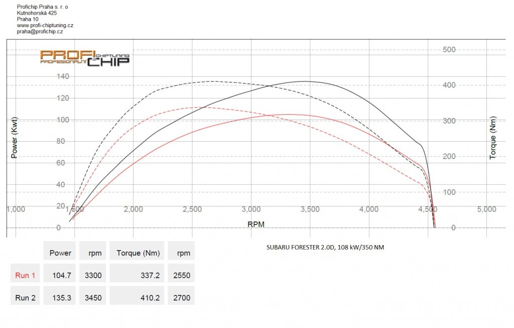 Měření výkonu Subaru Forester 2.0D, 108 kW