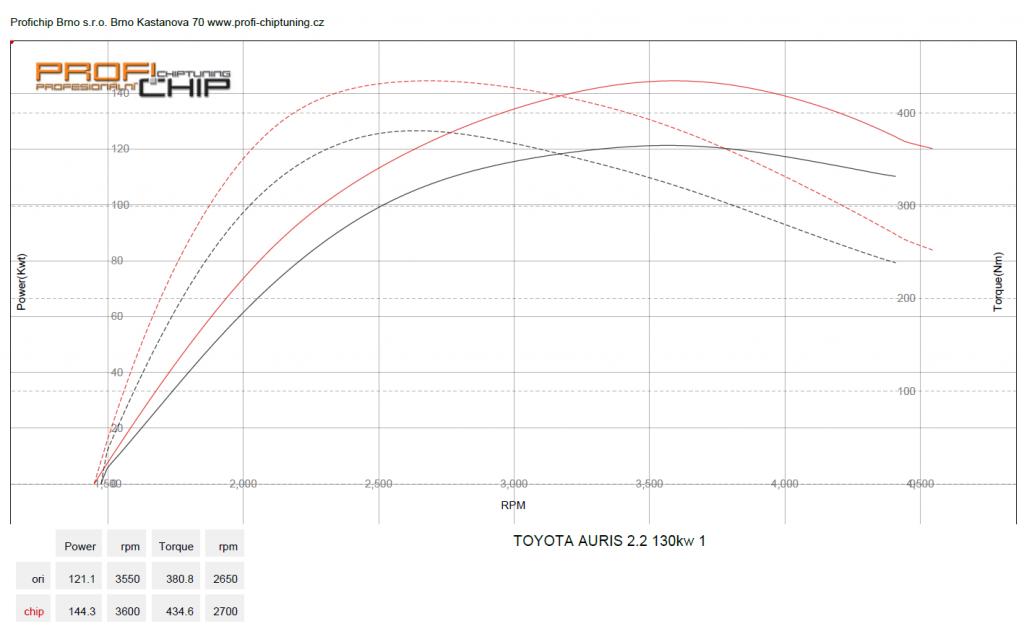 Měření výkonu Chiptuning Toyota Auris 2.2 D-CAT, 130 kW