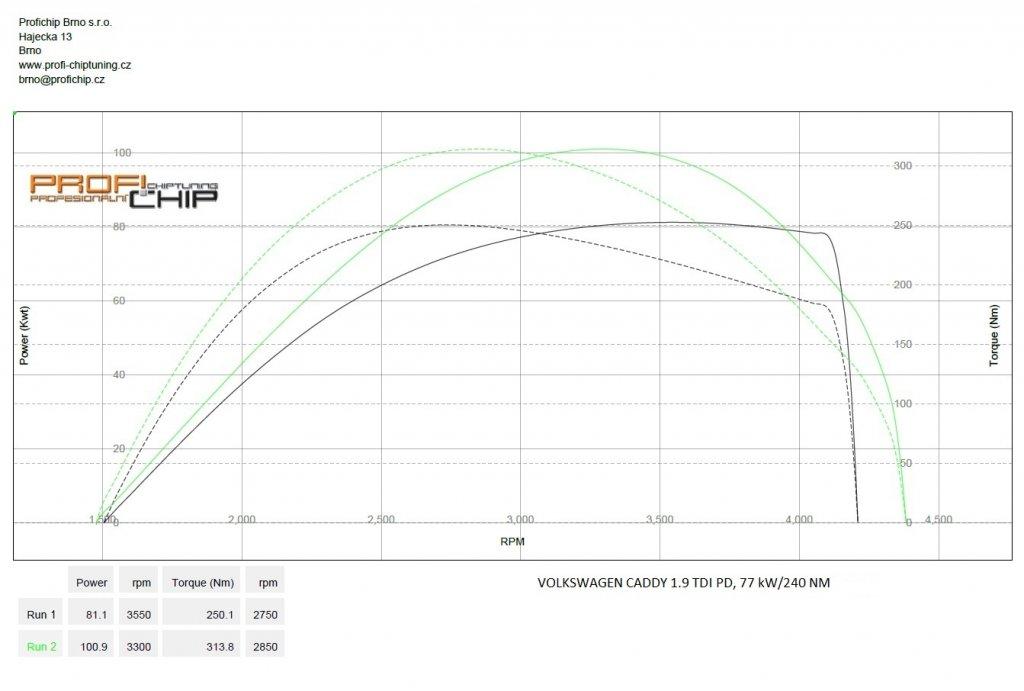 Měření výkonu Chiptuning Volkswagen Caddy 1.9 TDI PD, 77 kW