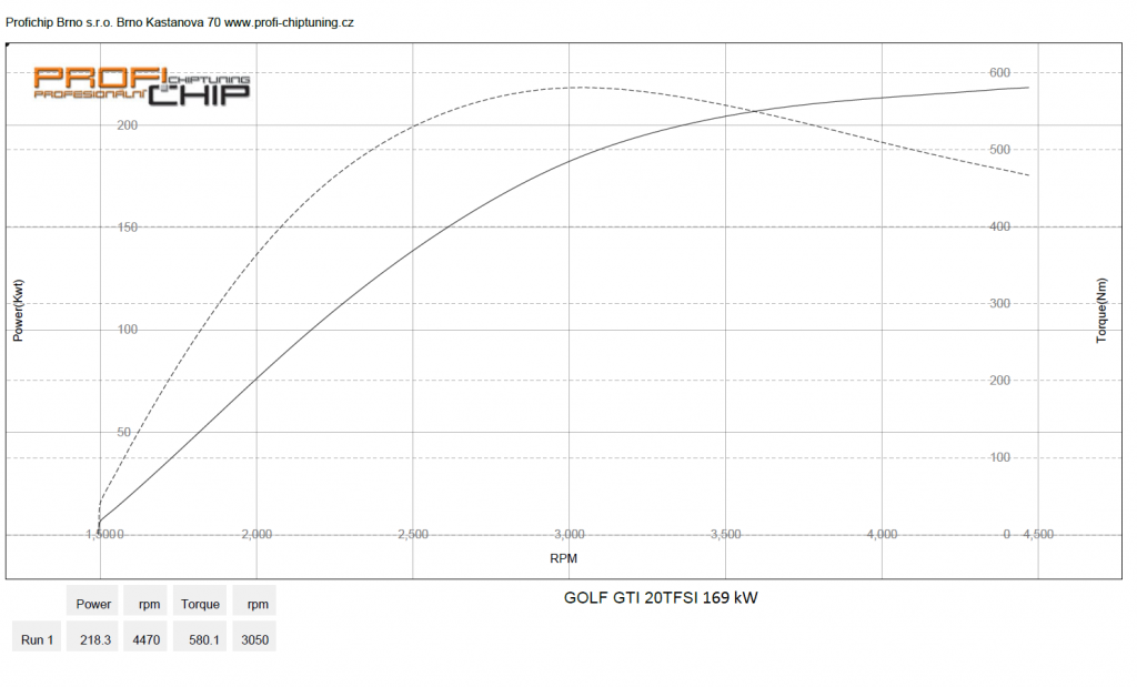 Měření výkonu Volkswagen Golf 5 - 2.0 TFSI GTI
