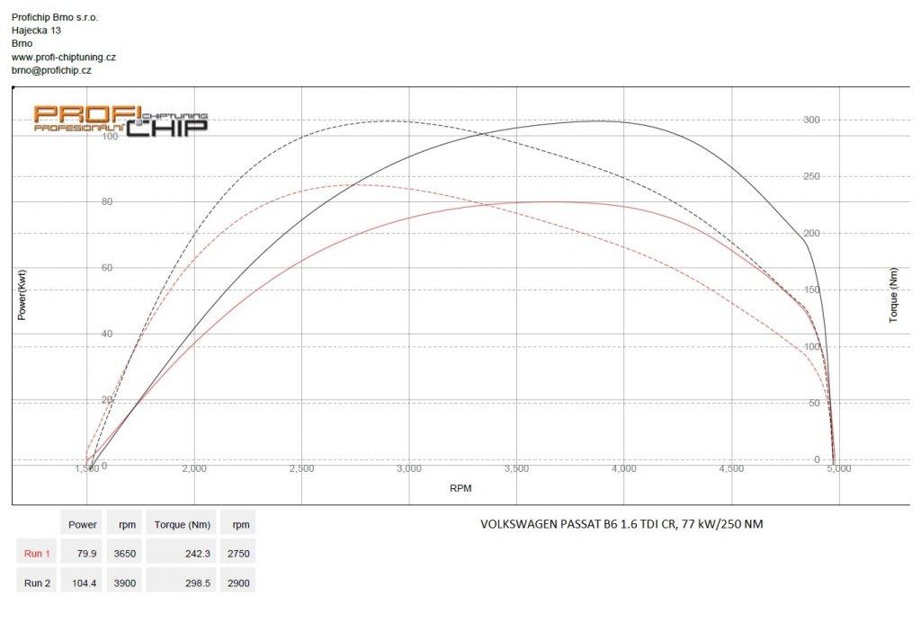 Měření výkonu Chiptuning Volkswagen Passat B6 1.6 TDI CR, 77 kW