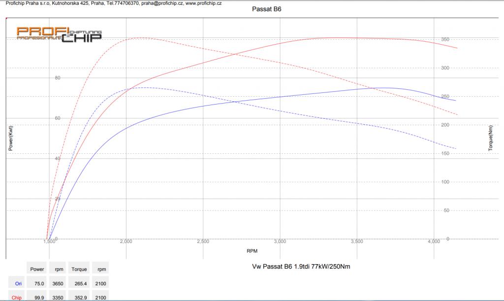 Měření výkonu Chiptuning Volkswagen Passat B6 1.9 TDI, 77 kW