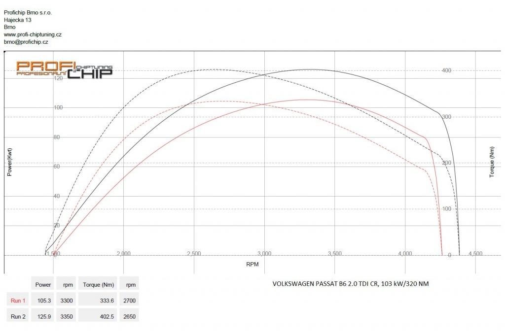 Měření výkonu Volkswagen Passat B6 2.0 TDI CR, 103 kW