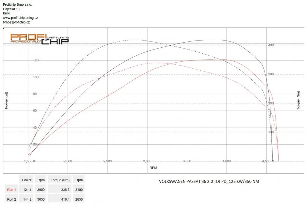 Měření výkonu Volkswagen Passat B6 2.0 TDI PD, 125 kW
