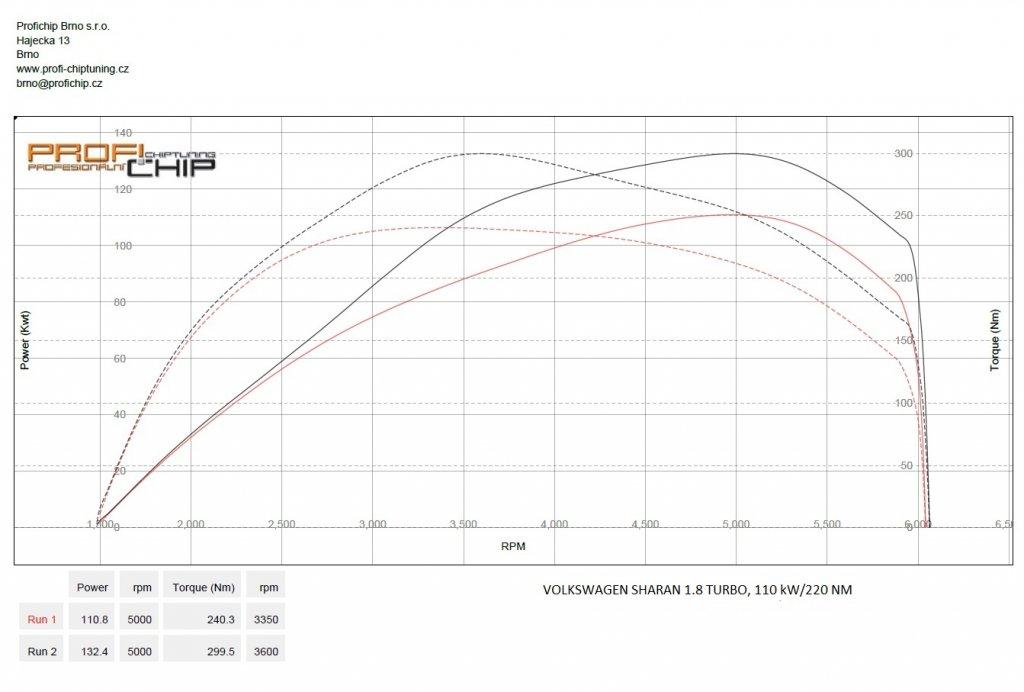 Měření výkonu Chiptuning Volkswagen Sharan 1.8 Turbo, 110 kW