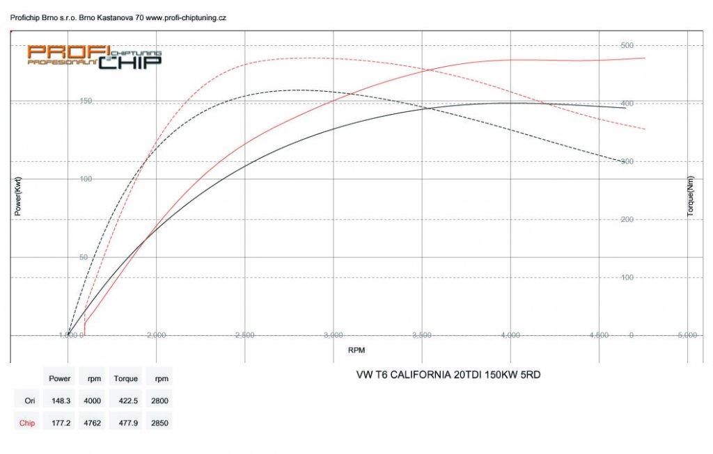 Měření výkonu Chiptuning VOLKSWAGEN T6 CALIFORNIA 2.0 TDI