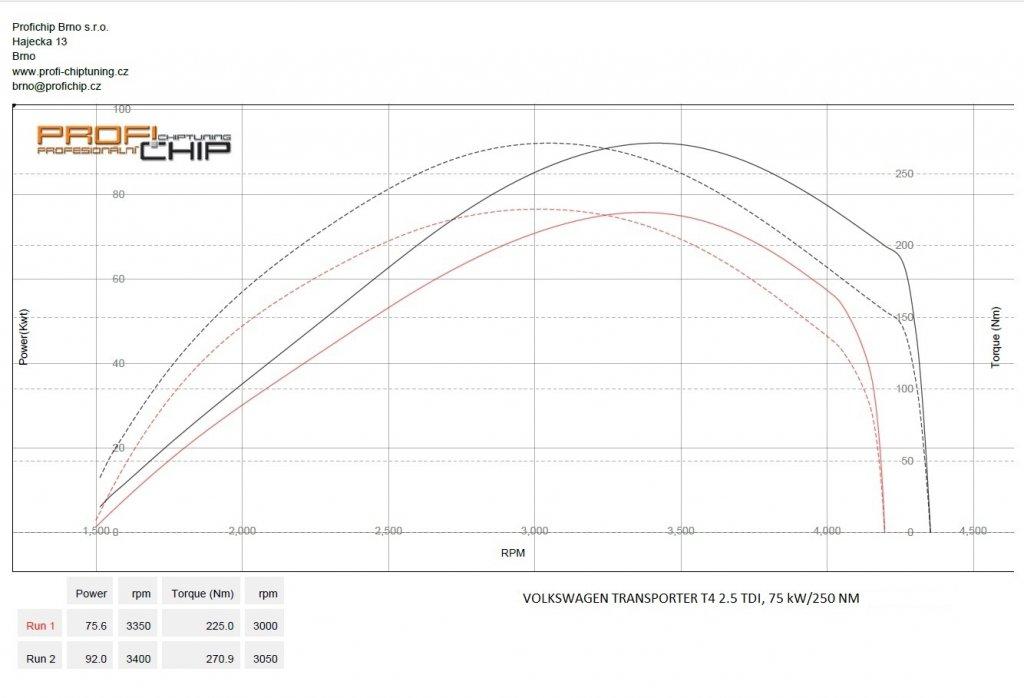 Měření výkonu Chiptuning Volkswagen Transporter T4 2.5 TDI, 75 kW