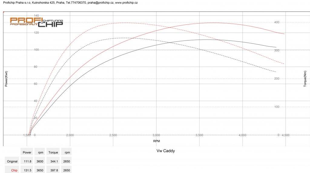 Měření výkonu Chiptuning VW Caddy 2.0 TDI 110 kW