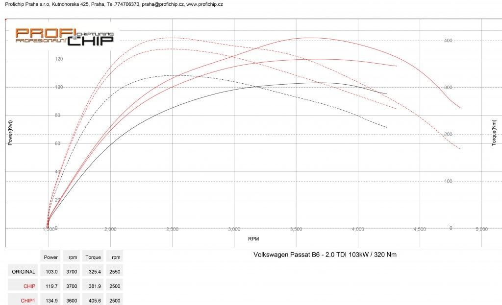 Měření výkonu Chiptuning VW Passat B6 2.0 TDI - 103kW