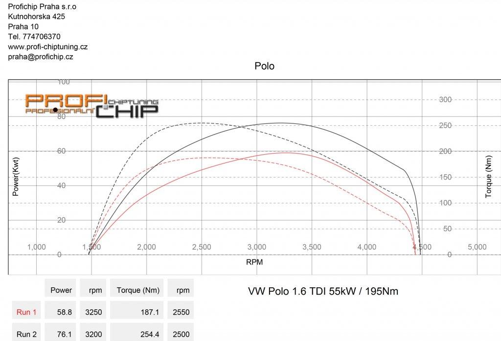 Měření výkonu VW Polo 1.6 TDI 55kW