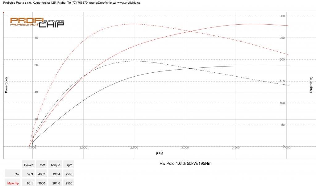 Měření výkonu VW Polo 1.6TDI - 55kW