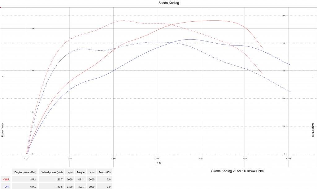 Měření výkonu Škoda Kodiaq 2.0 TDI - 140 kW